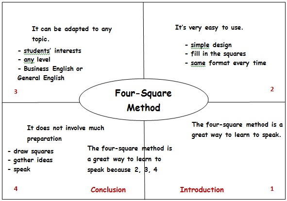 GOING GRAPHIC 4 SQUARES FOR BETTER SPEAKING – Four Square Worksheet